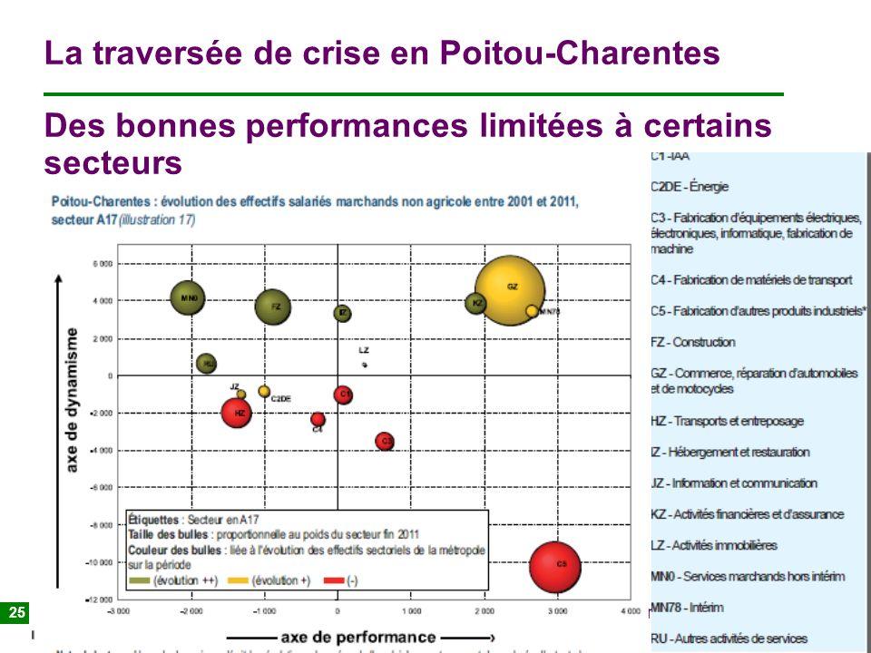 La traversée de crise en Poitou-Charentes Des bonnes performances limitées à certains secteurs