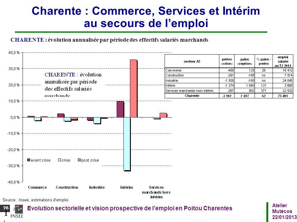 Charente : Commerce, Services et Intérim