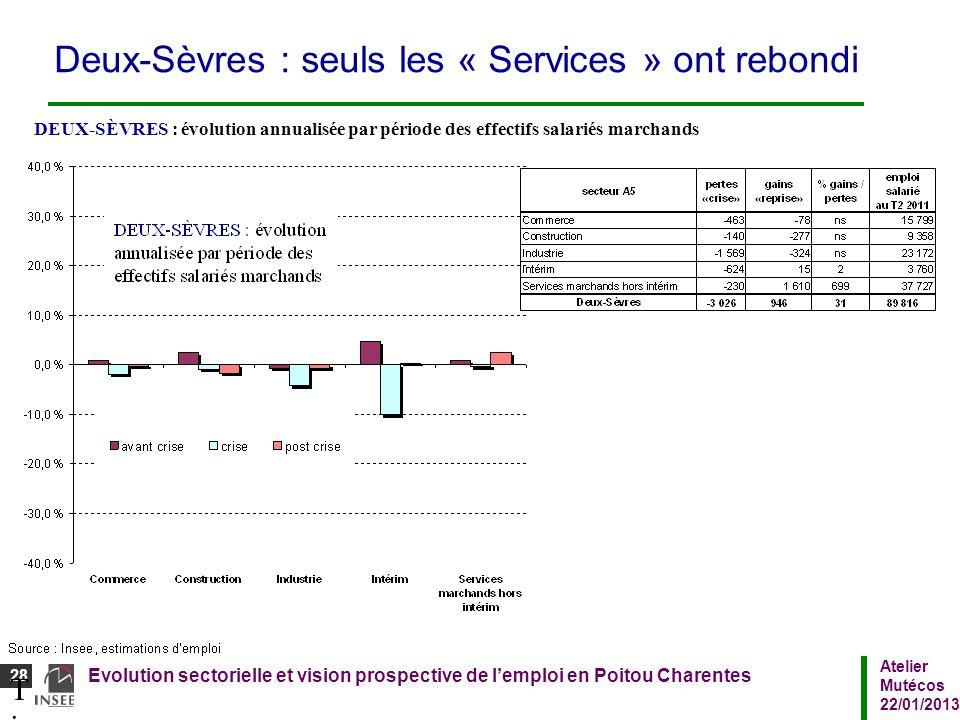 Deux-Sèvres : seuls les « Services » ont rebondi