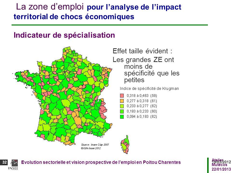 La zone d'emploi pour l'analyse de l'impact territorial de chocs économiques Indicateur de spécialisation