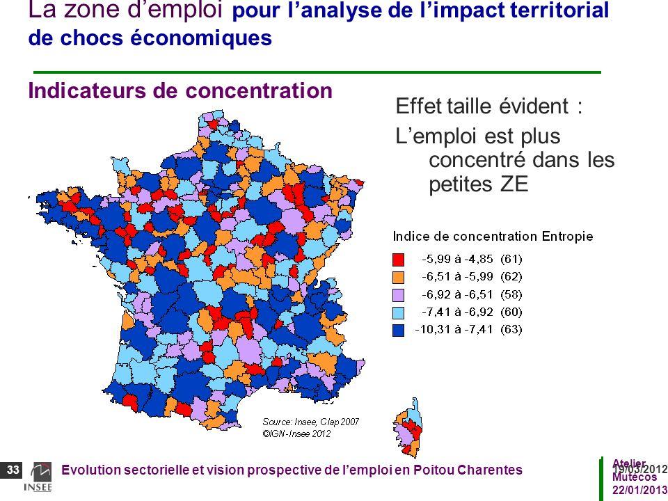 La zone d'emploi pour l'analyse de l'impact territorial de chocs économiques Indicateurs de concentration