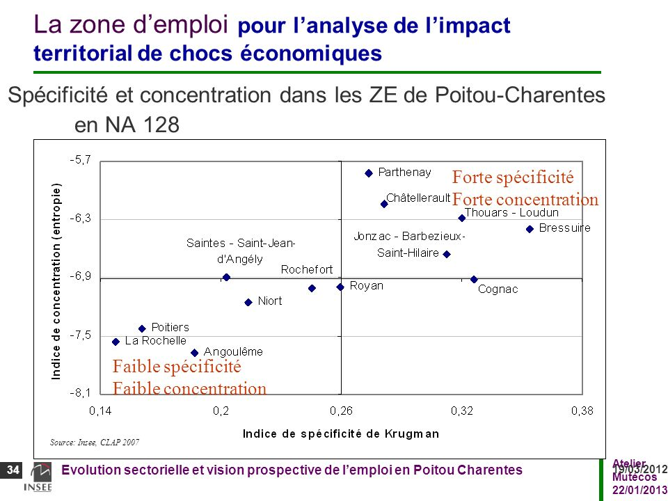 La zone d'emploi pour l'analyse de l'impact territorial de chocs économiques