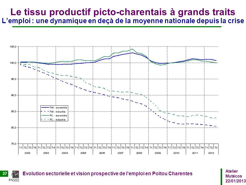 Le tissu productif picto-charentais à grands traits L'emploi : une dynamique en deçà de la moyenne nationale depuis la crise