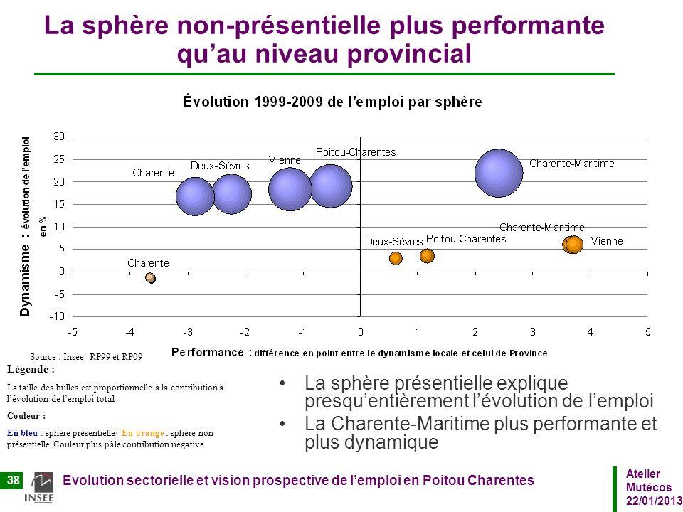 La sphère non-présentielle plus performante qu'au niveau provincial