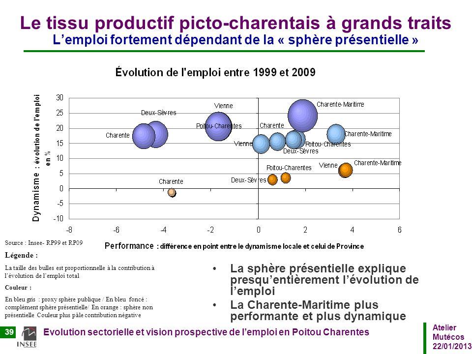 Le tissu productif picto-charentais à grands traits L'emploi fortement dépendant de la « sphère présentielle »