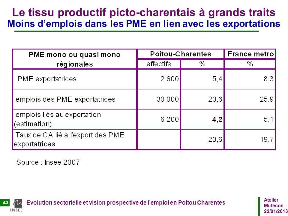 Le tissu productif picto-charentais à grands traits Moins d'emplois dans les PME en lien avec les exportations