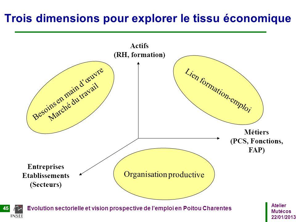 Trois dimensions pour explorer le tissu économique