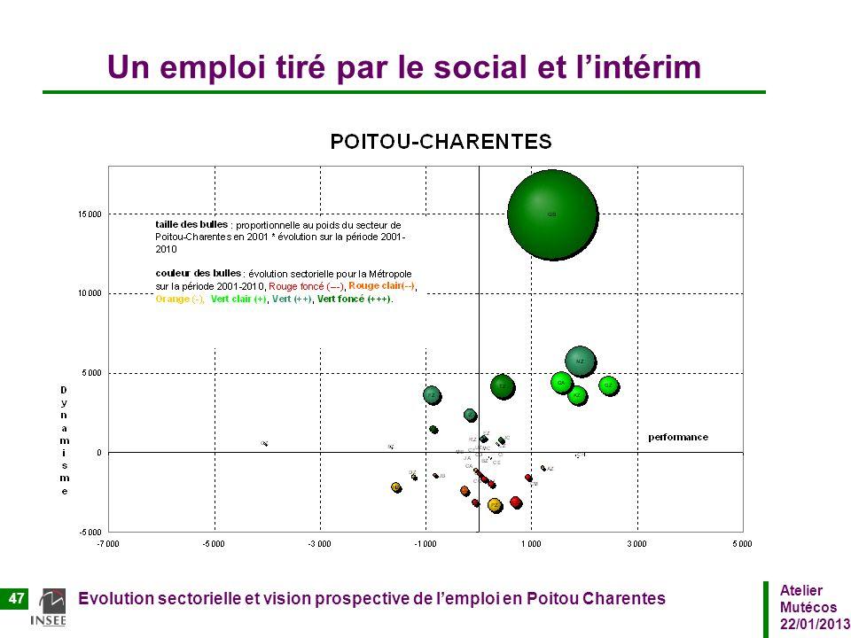 Un emploi tiré par le social et l'intérim