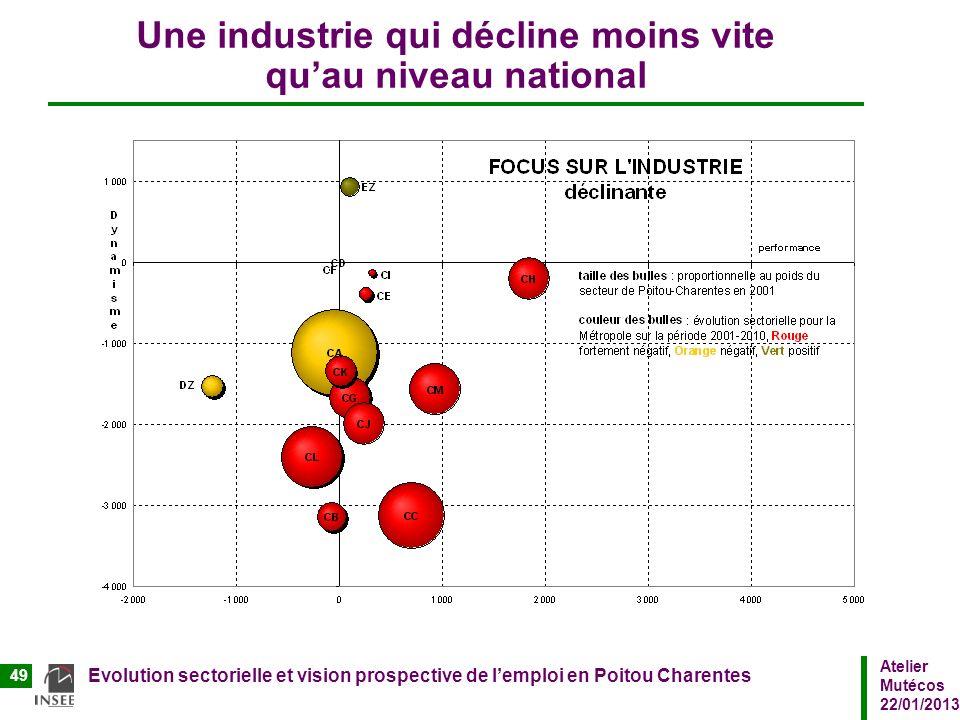 Une industrie qui décline moins vite qu'au niveau national