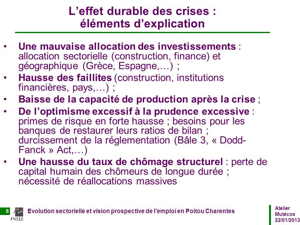 L'effet durable des crises : éléments d'explication