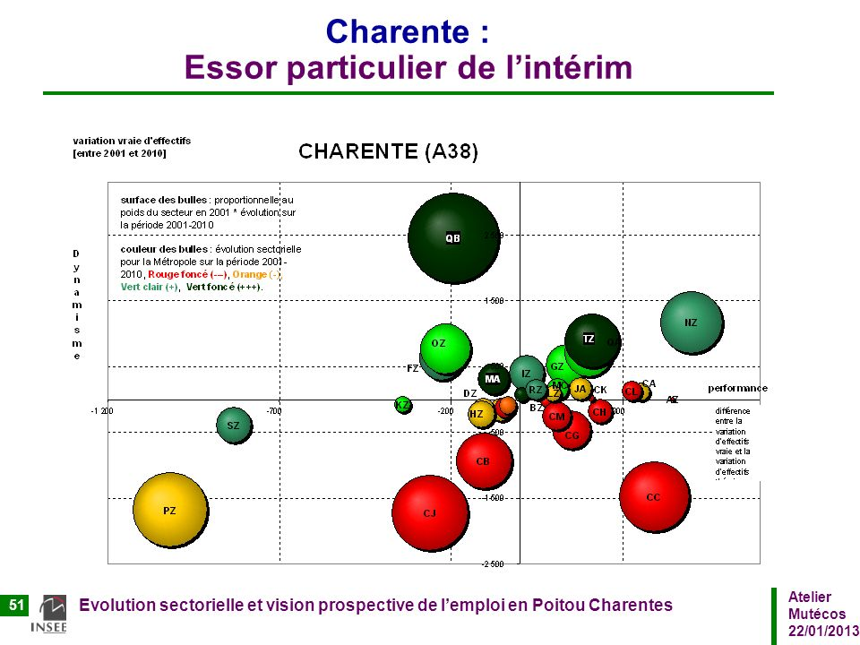 Charente : Essor particulier de l'intérim