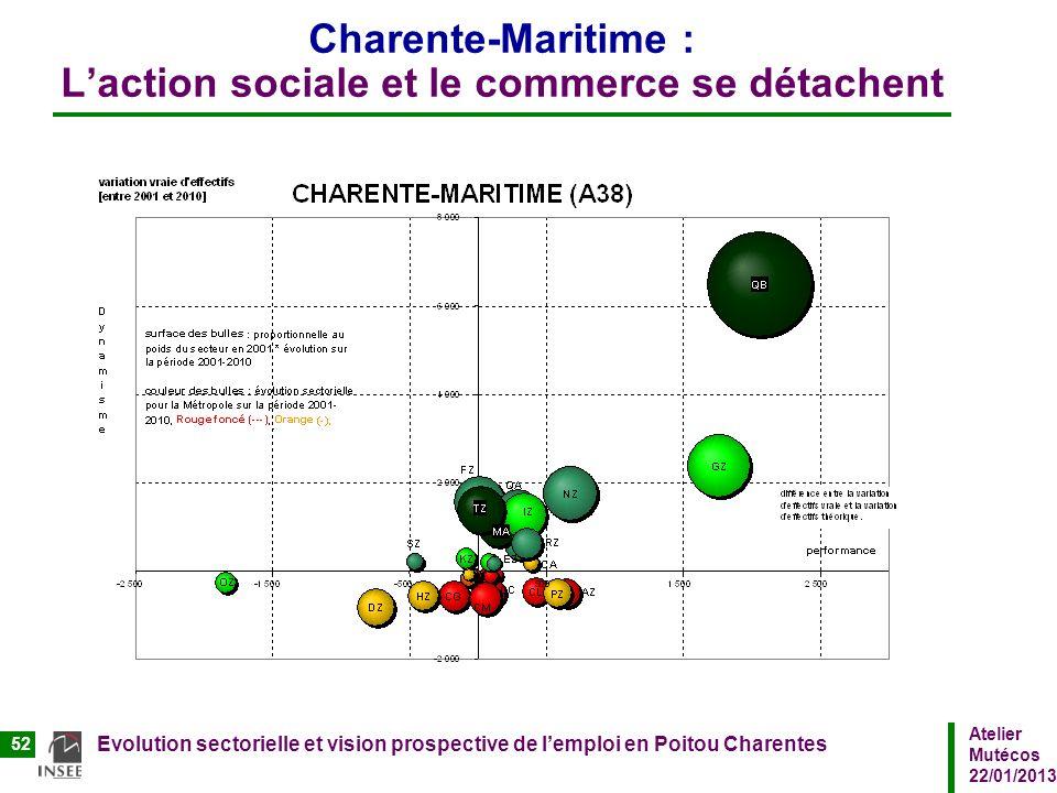 Charente-Maritime : L'action sociale et le commerce se détachent