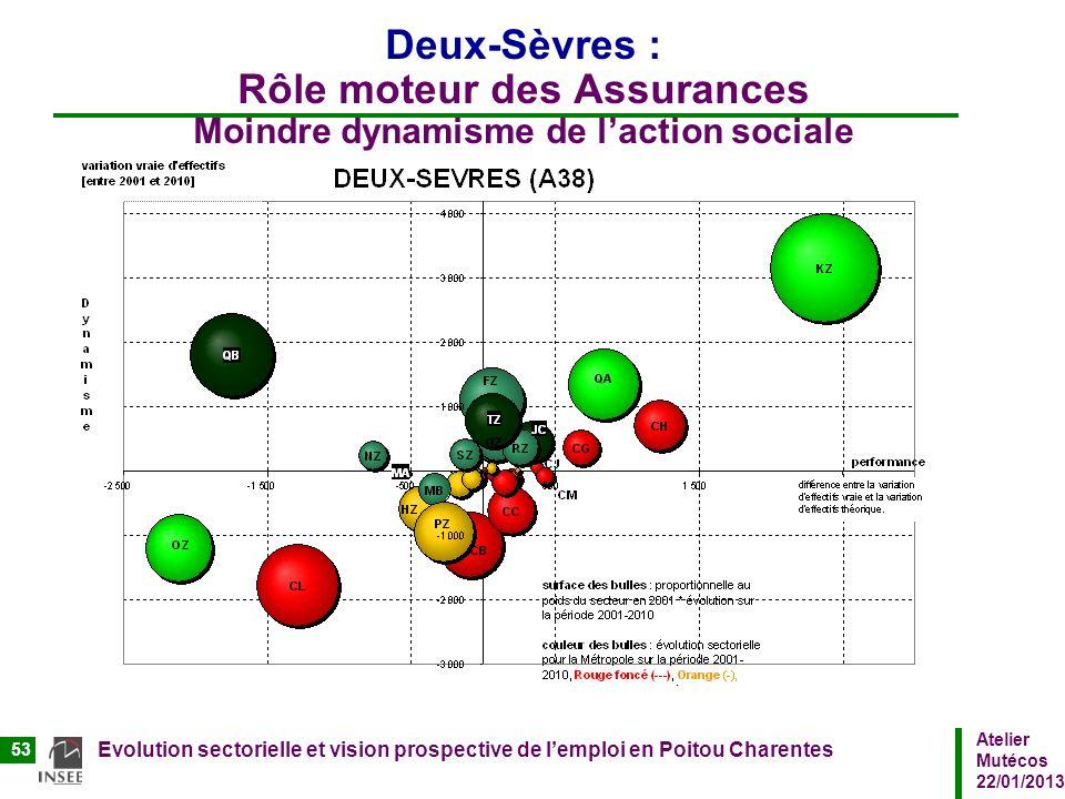 Deux-Sèvres : Rôle moteur des Assurances Moindre dynamisme de l'action sociale