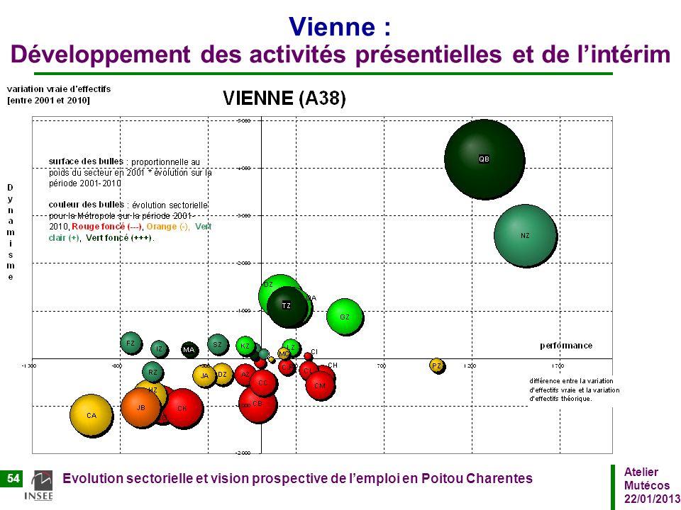Vienne : Développement des activités présentielles et de l'intérim