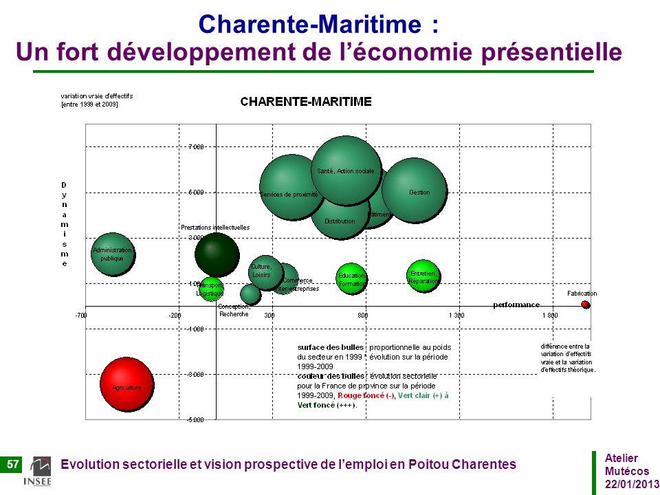 Charente-Maritime : Un fort développement de l'économie présentielle