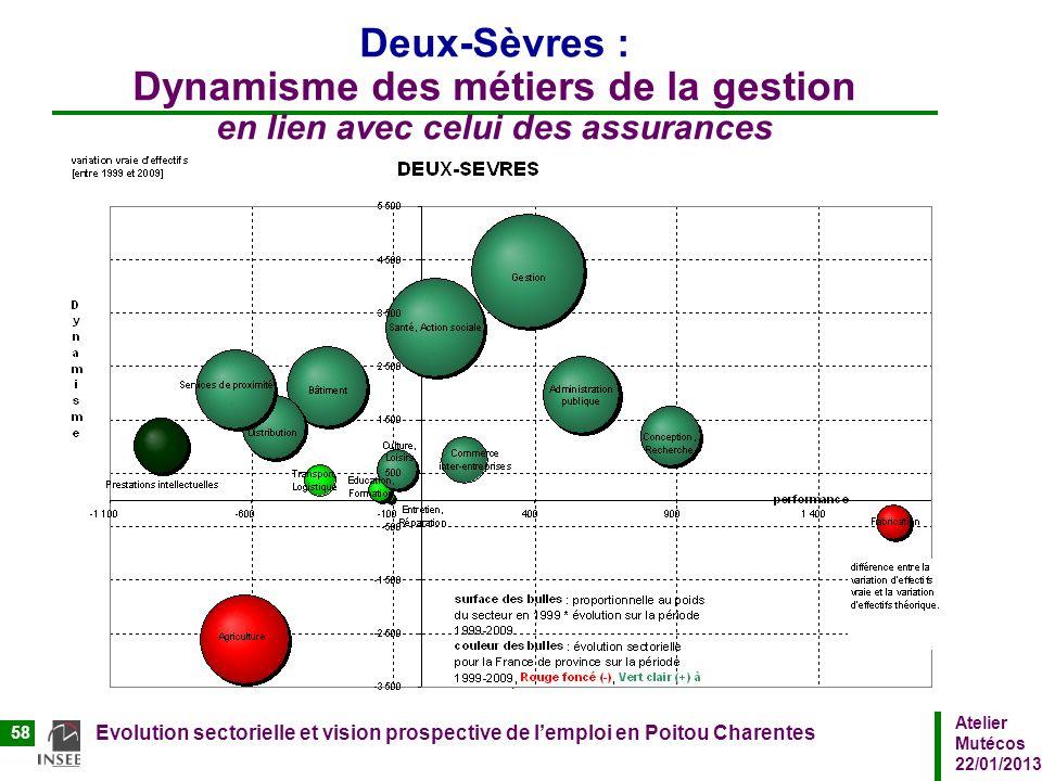 Deux-Sèvres : Dynamisme des métiers de la gestion en lien avec celui des assurances