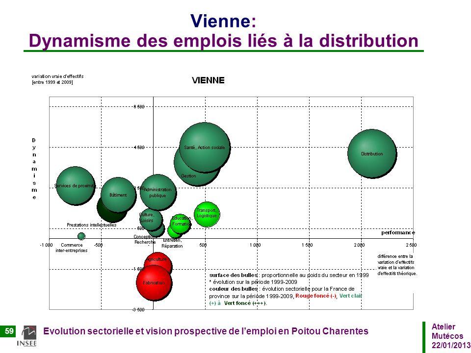 Vienne: Dynamisme des emplois liés à la distribution