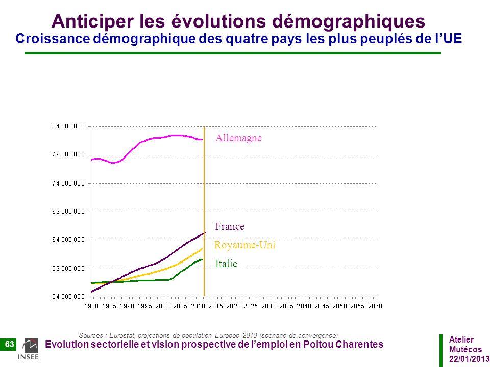Anticiper les évolutions démographiques Croissance démographique des quatre pays les plus peuplés de l'UE