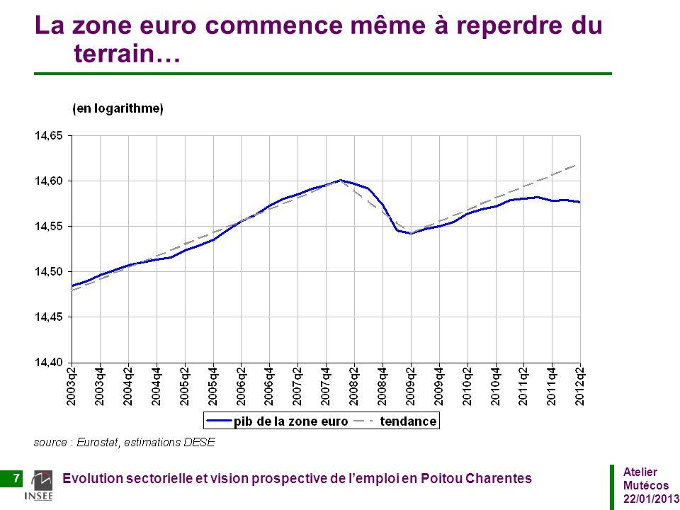 La zone euro commence même à reperdre du terrain…