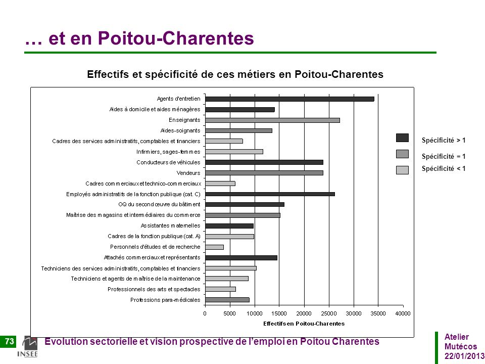 … et en Poitou-Charentes