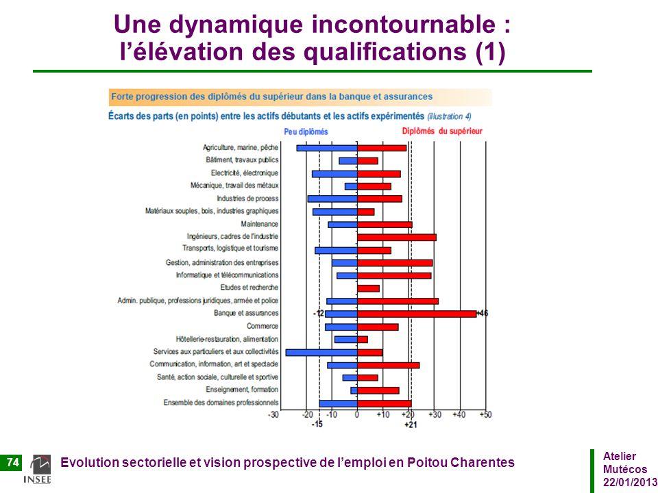 Une dynamique incontournable : l'élévation des qualifications (1)