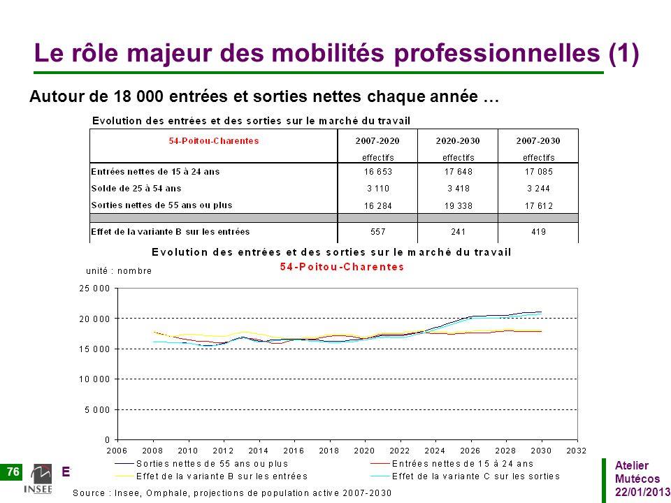 Le rôle majeur des mobilités professionnelles (1)