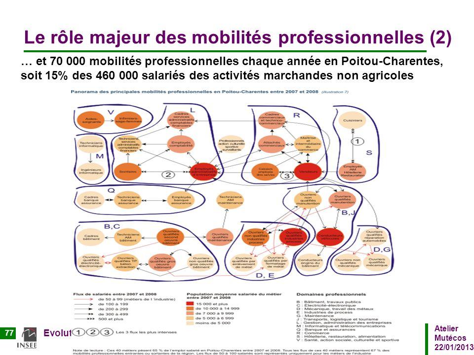 Le rôle majeur des mobilités professionnelles (2)