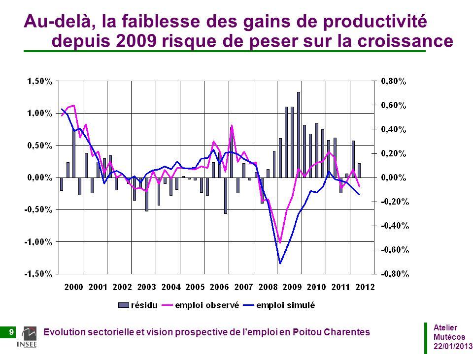 Au-delà, la faiblesse des gains de productivité depuis 2009 risque de peser sur la croissance