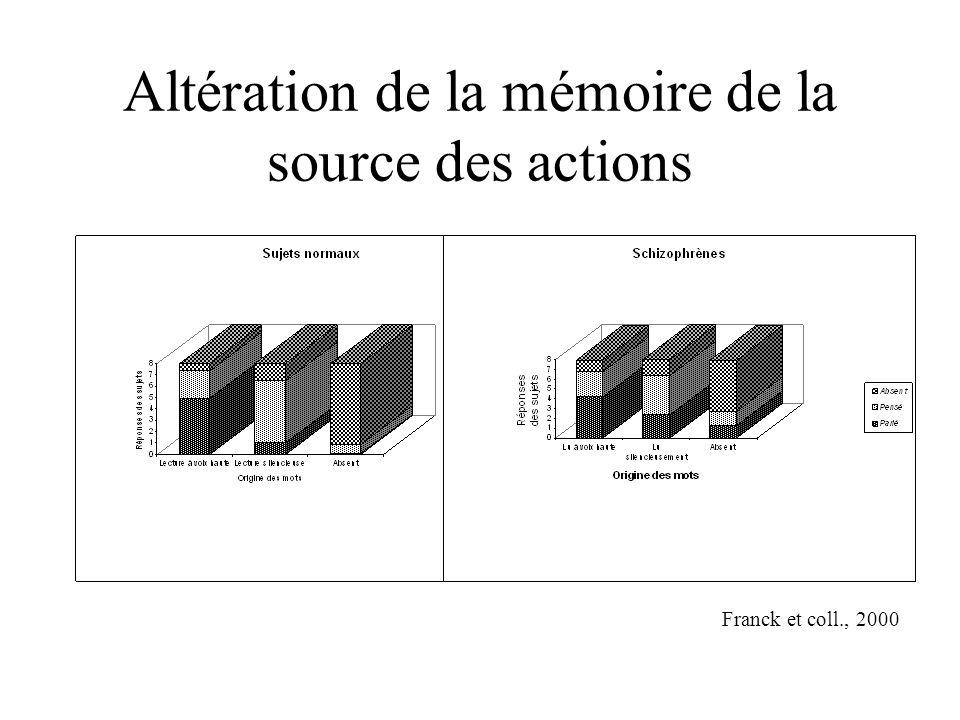 Altération de la mémoire de la source des actions