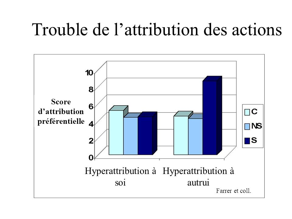 Trouble de l'attribution des actions