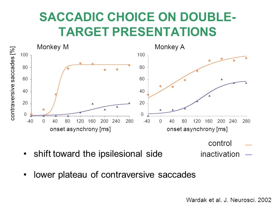 SACCADIC CHOICE ON DOUBLE-TARGET PRESENTATIONS