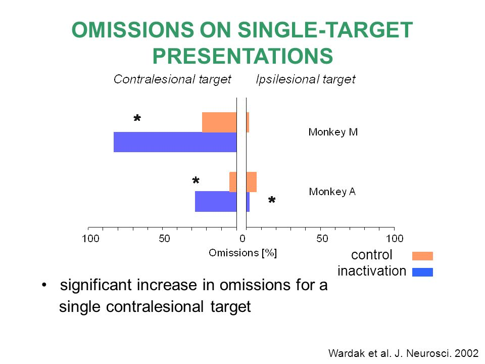 OMISSIONS ON SINGLE-TARGET PRESENTATIONS