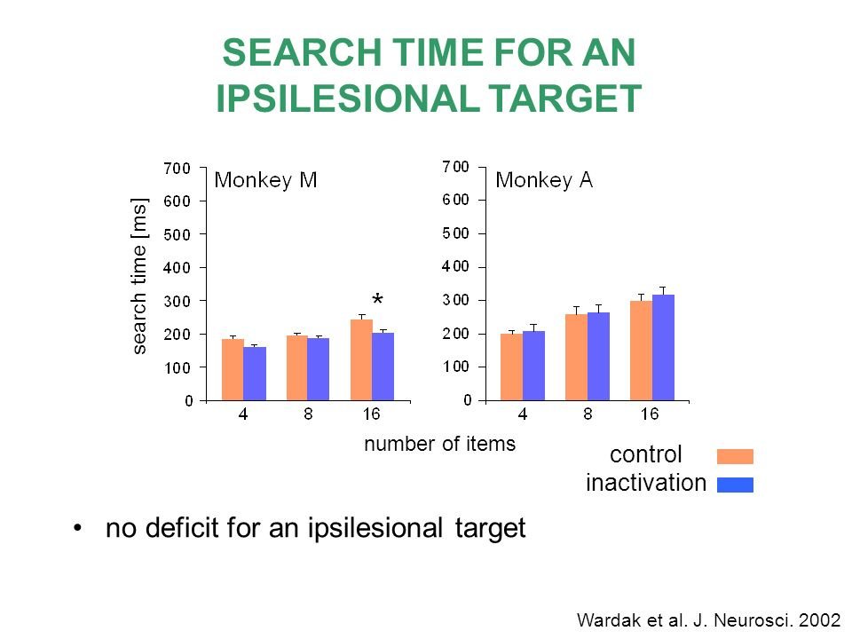 SEARCH TIME FOR AN IPSILESIONAL TARGET