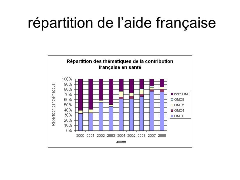 répartition de l'aide française