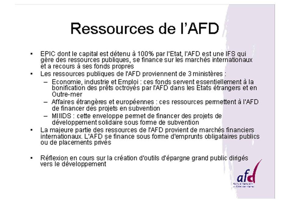 Ressources de l'AFD