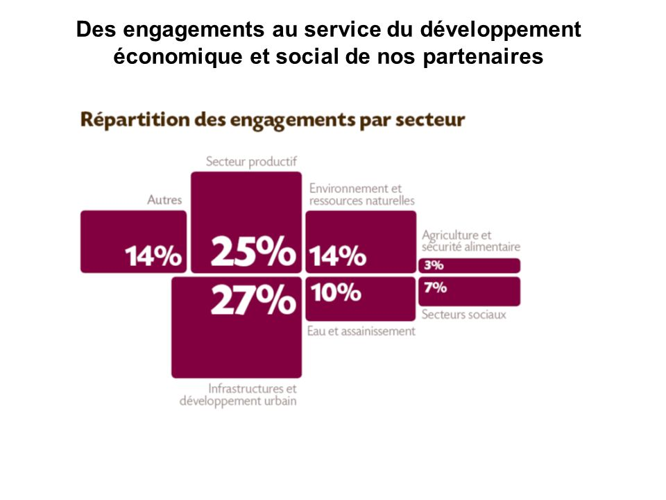 Des engagements au service du développement économique et social de nos partenaires