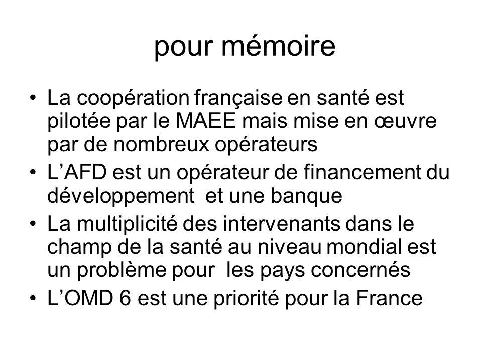 pour mémoire La coopération française en santé est pilotée par le MAEE mais mise en œuvre par de nombreux opérateurs.