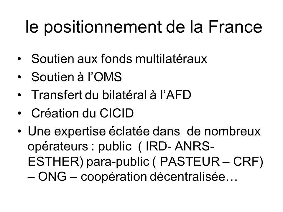 le positionnement de la France