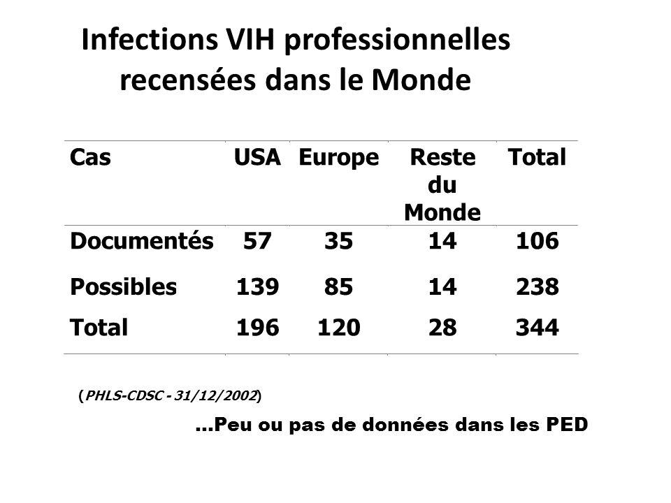 Infections VIH professionnelles recensées dans le Monde