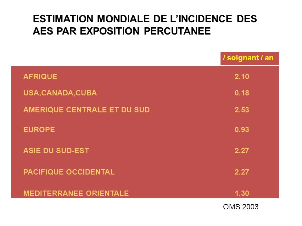 ESTIMATION MONDIALE DE L'INCIDENCE DES AES PAR EXPOSITION PERCUTANEE
