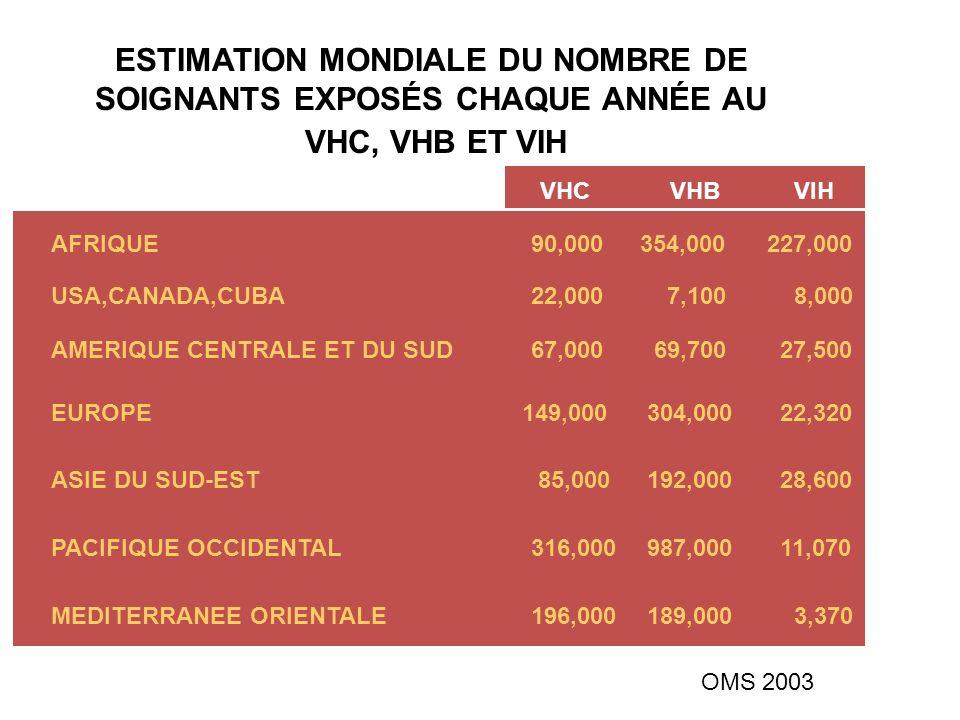 ESTIMATION MONDIALE DU NOMBRE DE SOIGNANTS EXPOSÉS CHAQUE ANNÉE AU