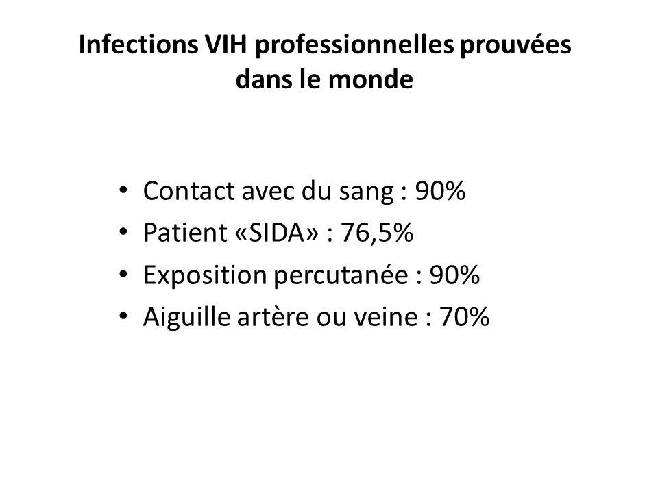 Infections VIH professionnelles prouvées dans le monde