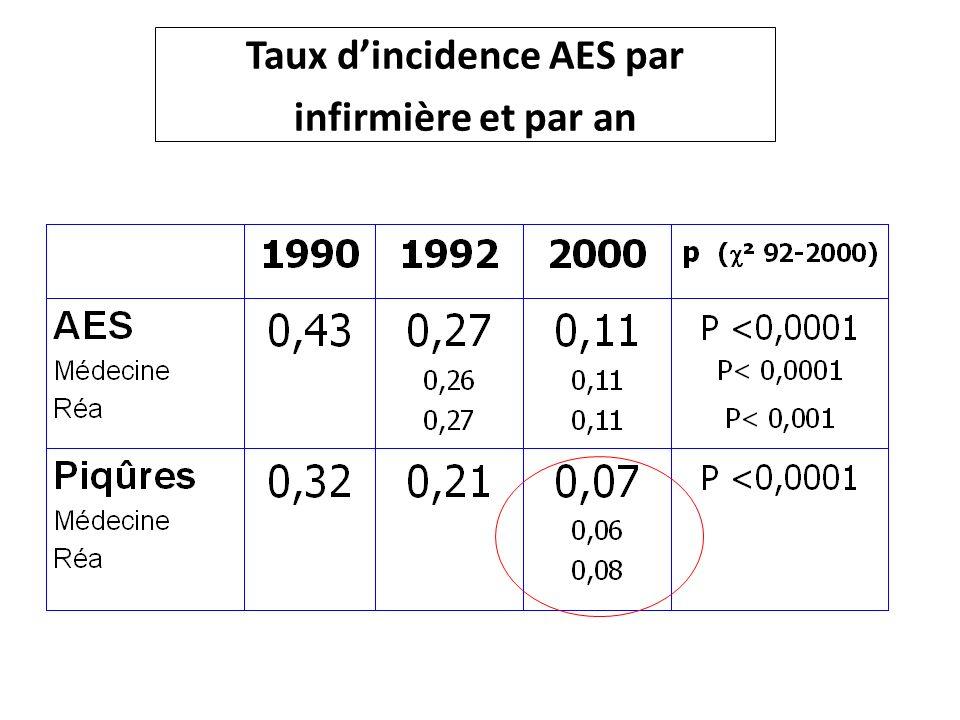 Taux d'incidence AES par infirmière et par an