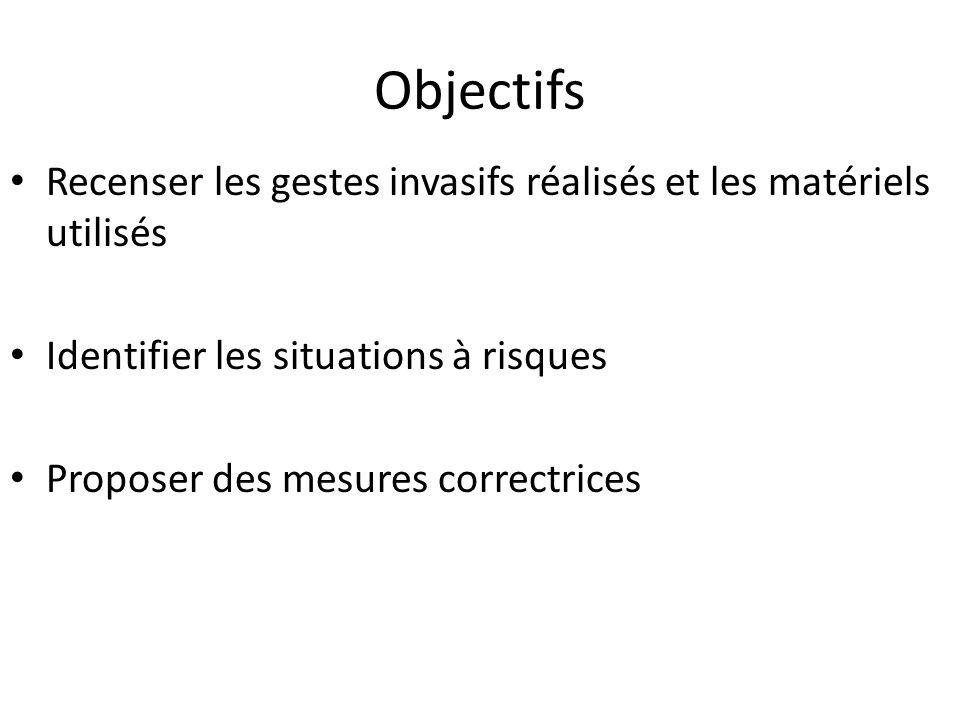 Objectifs Recenser les gestes invasifs réalisés et les matériels utilisés. Identifier les situations à risques.