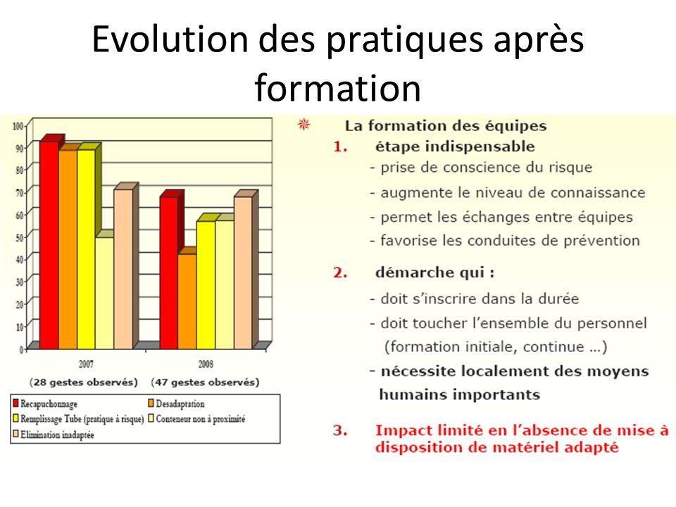 Evolution des pratiques après formation
