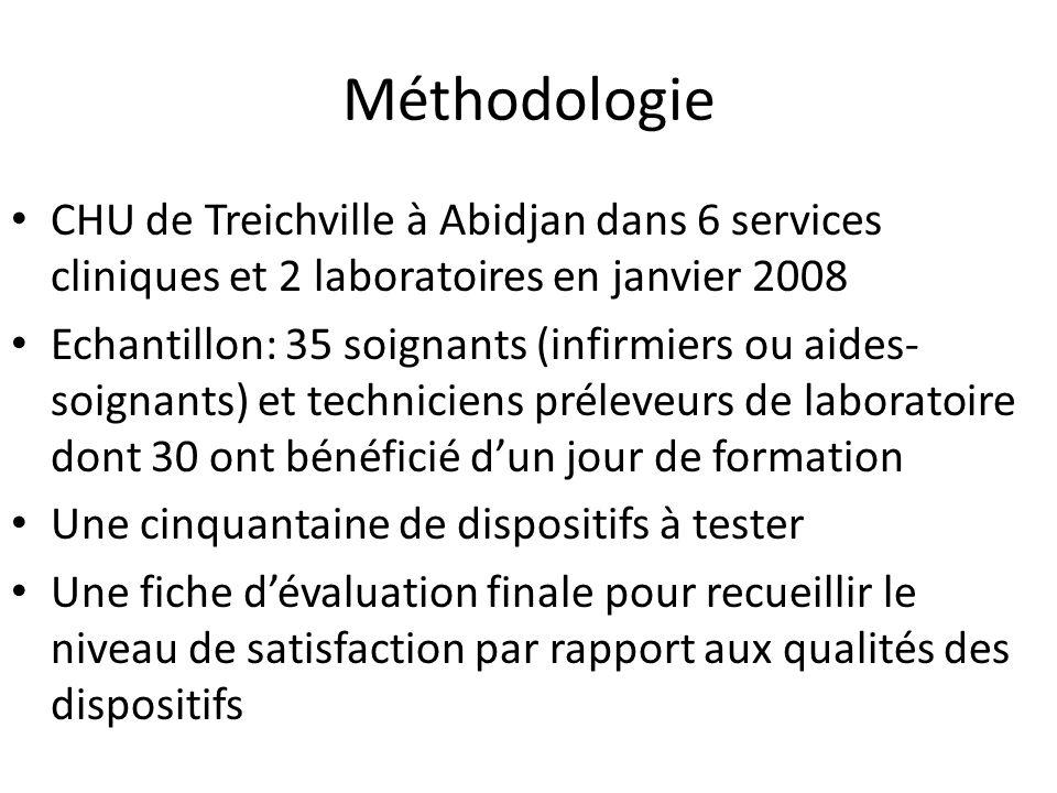 Méthodologie CHU de Treichville à Abidjan dans 6 services cliniques et 2 laboratoires en janvier 2008.