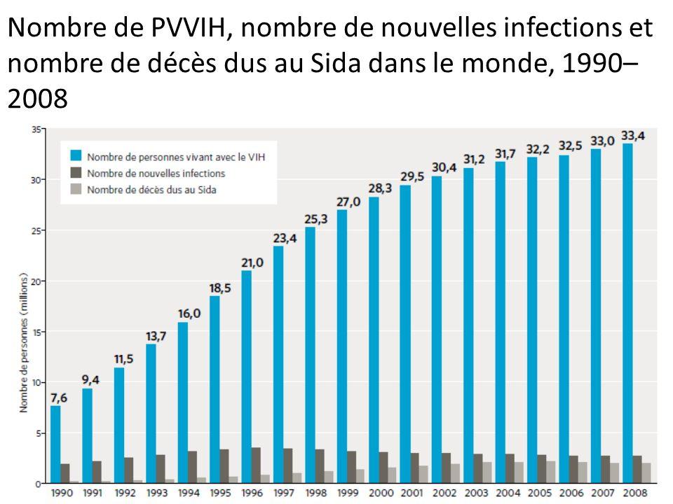 Nombre de PVVIH, nombre de nouvelles infections et nombre de décès dus au Sida dans le monde, 1990–2008