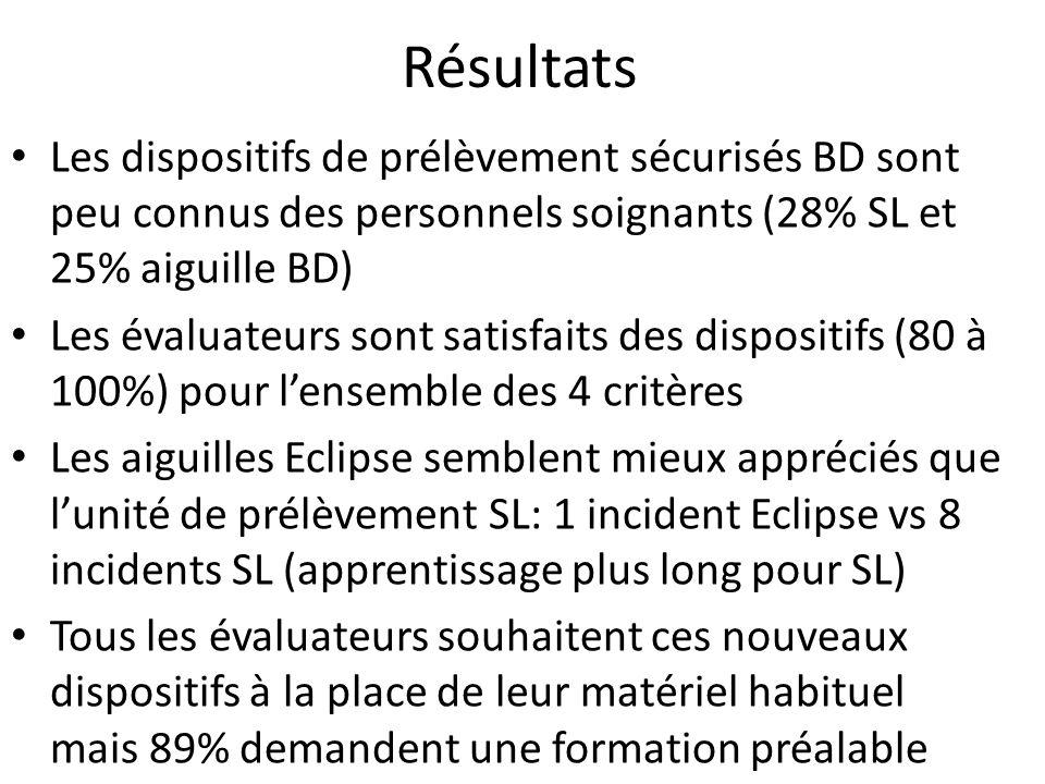 Résultats Les dispositifs de prélèvement sécurisés BD sont peu connus des personnels soignants (28% SL et 25% aiguille BD)
