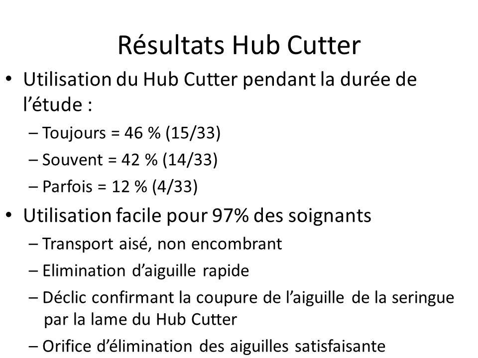 Résultats Hub Cutter Utilisation du Hub Cutter pendant la durée de l'étude : – Toujours = 46 % (15/33)