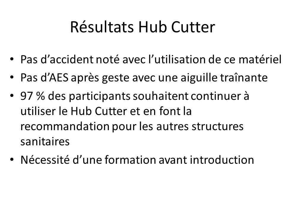 Résultats Hub Cutter Pas d'accident noté avec l'utilisation de ce matériel. Pas d'AES après geste avec une aiguille traînante.